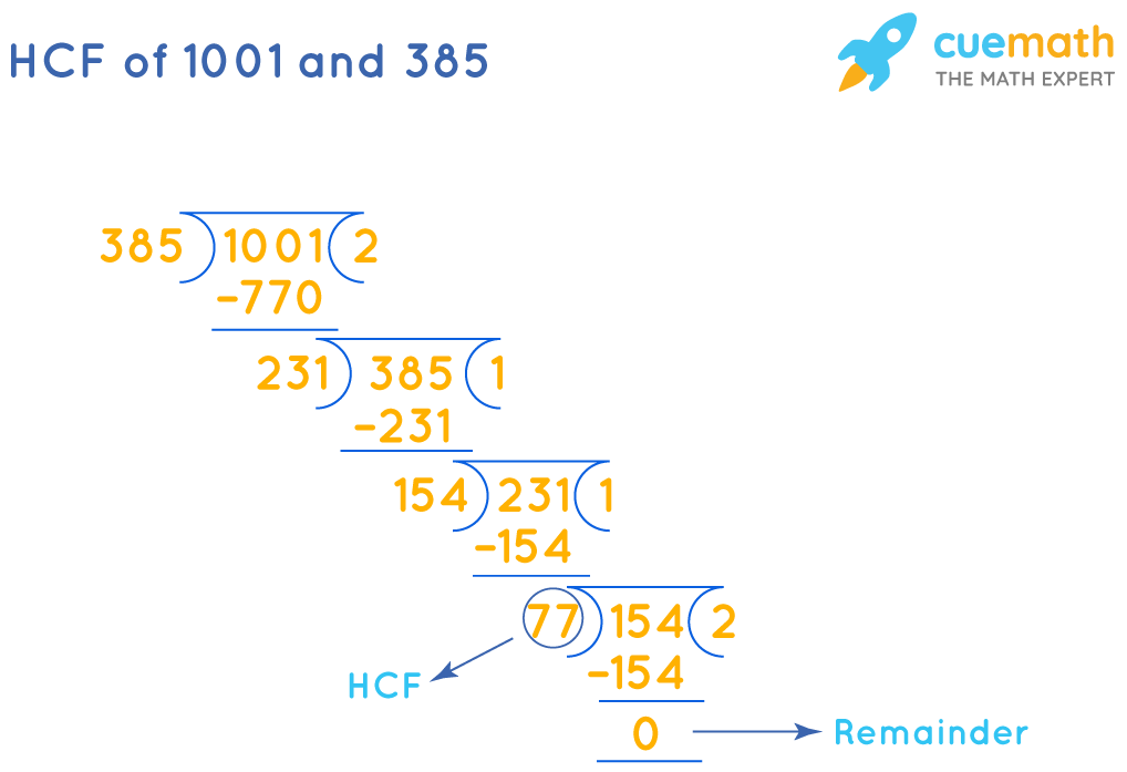 HCF of 1001 and 385 by division method