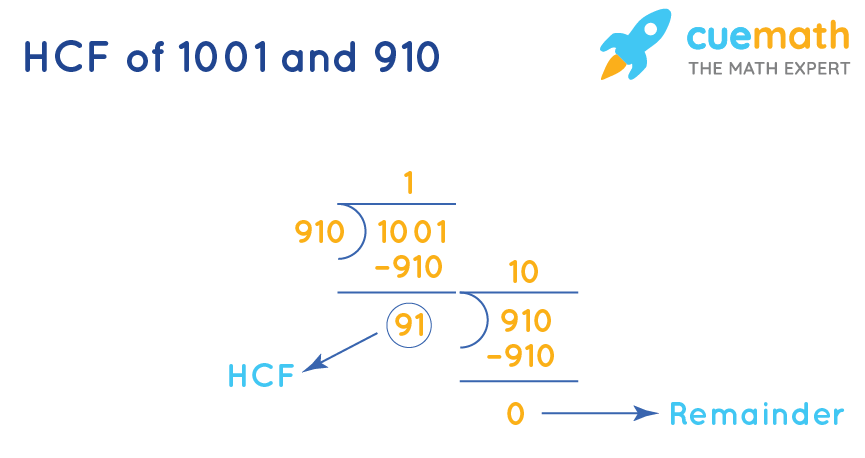 HCF of 1001and 910by Long Division