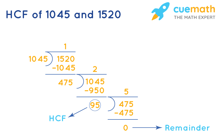 HCF of 1045 and 1520 by Long Division