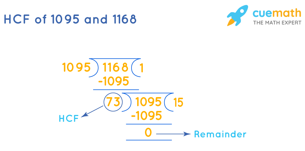 HCF of 1095 and 1168 by division method