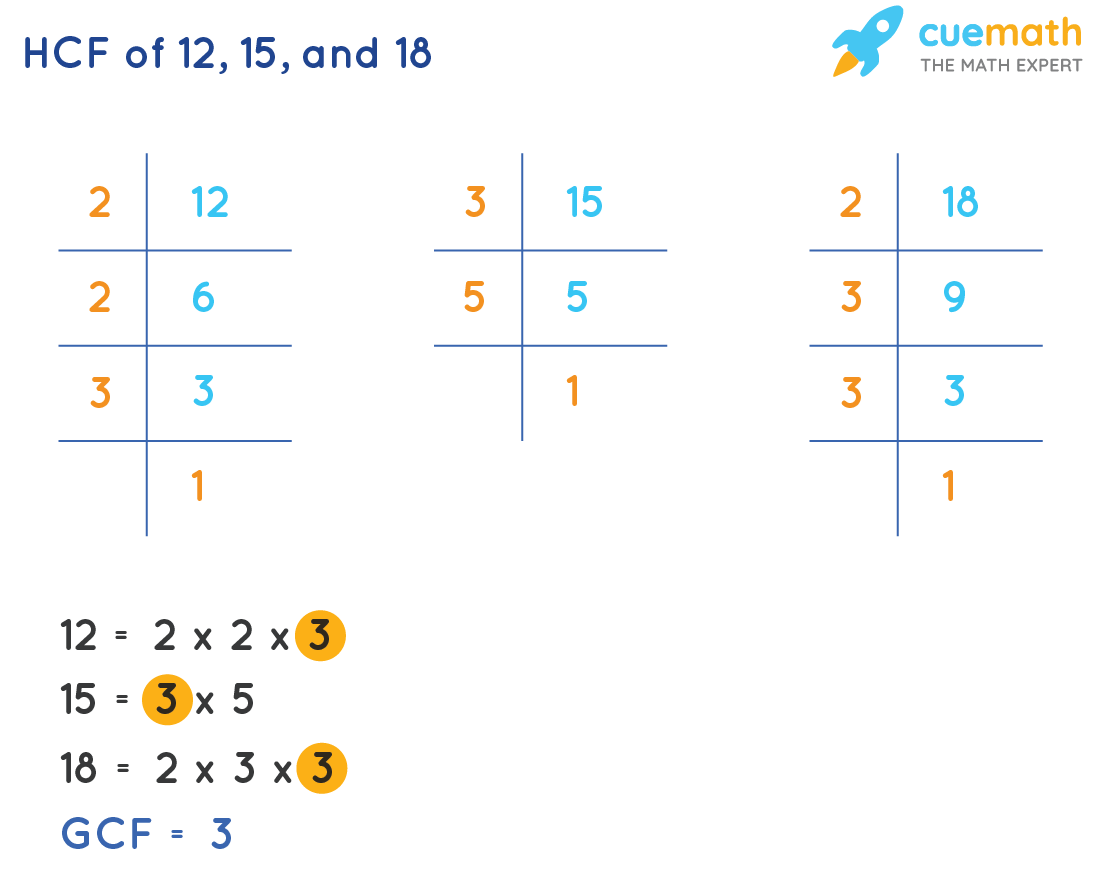HCF of 12, 15, and 18 by Prime Factorization