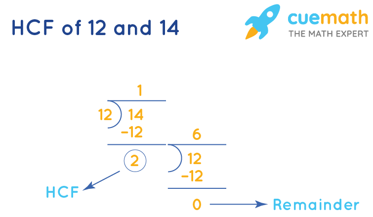 HCF of 12 and 14by Long Division