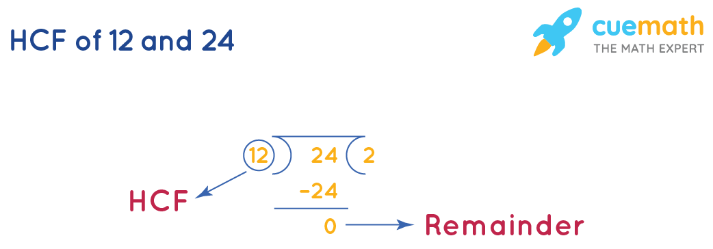 HCF of 12and 24by Long Division