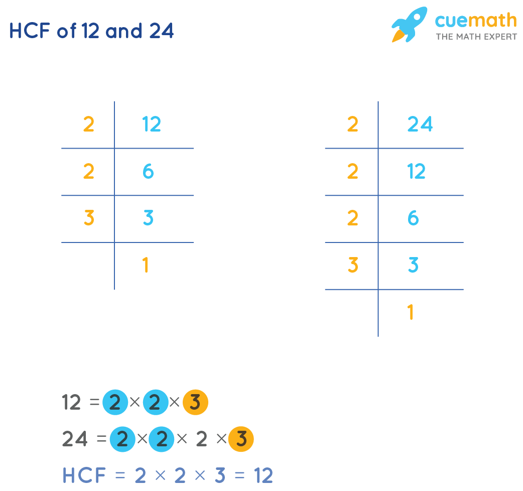 HCF of 12and 24by Prime Factorization