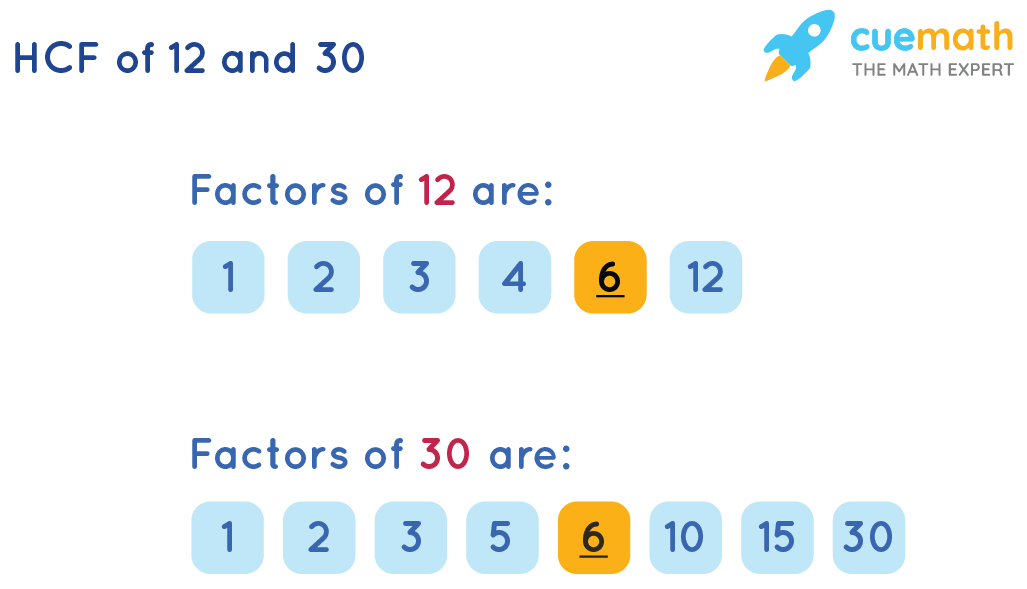 HCF of 12 and 30 by Listing the Common Factors
