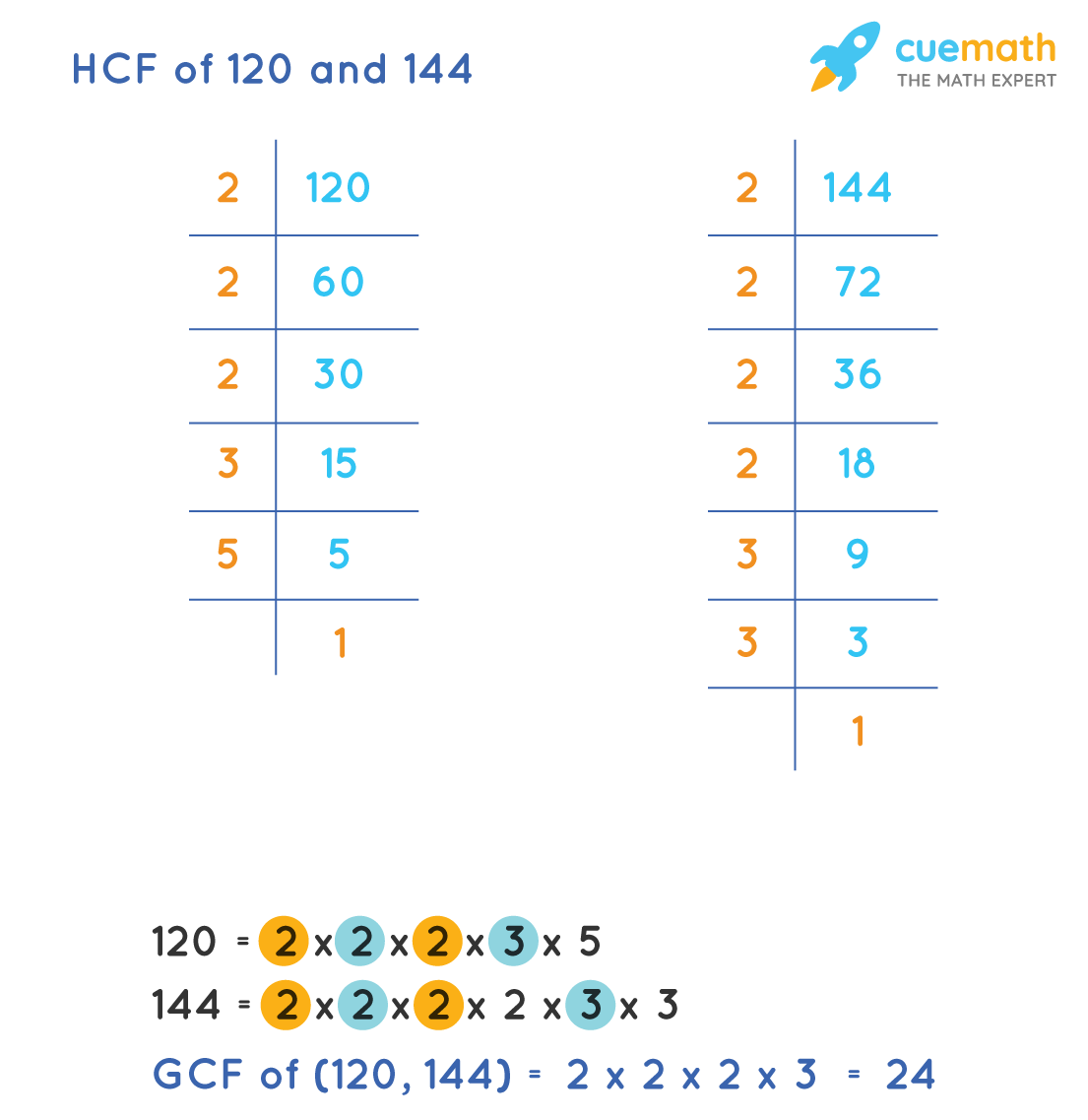HCF of 120 and 144 by prime factorization method