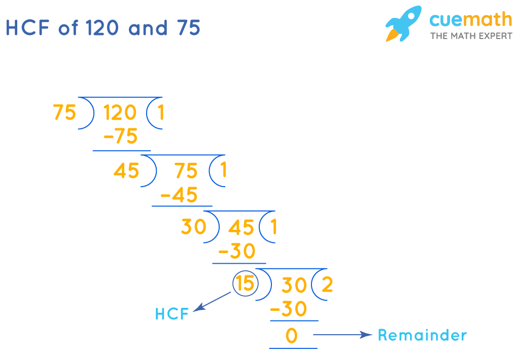 HCF of 120 and 75