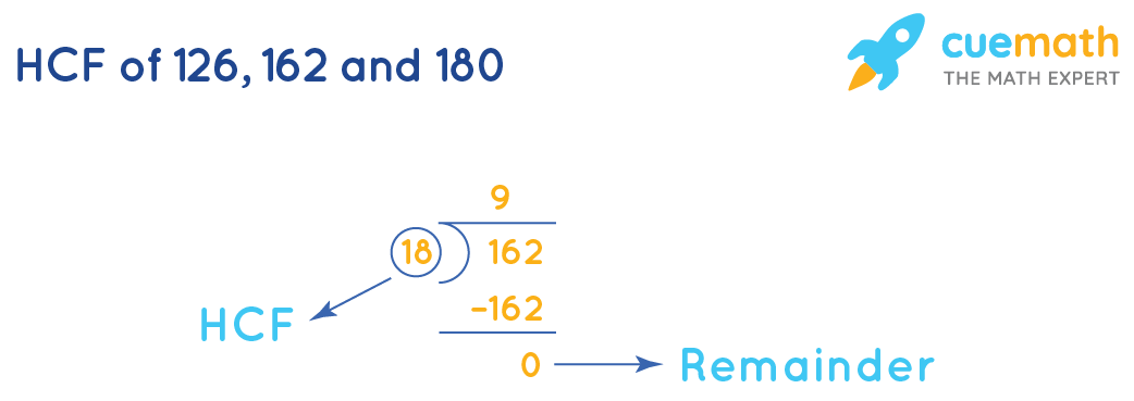 Highest Common Factor of 126, 162 and 180 by division method