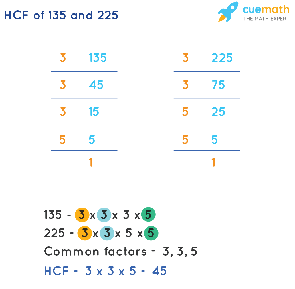 HCF of 135 and 225 by Prime Factorization