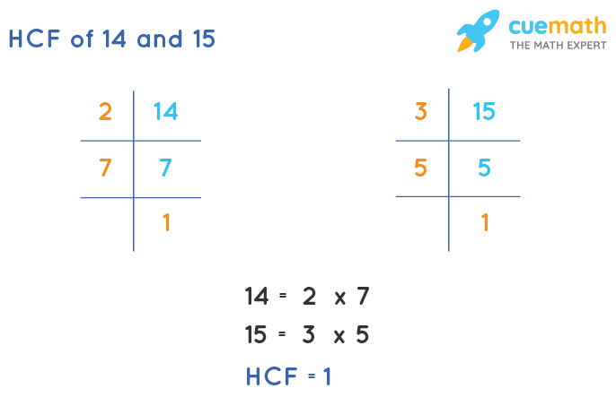 HCF of 14 and 15 by Prime Factorization