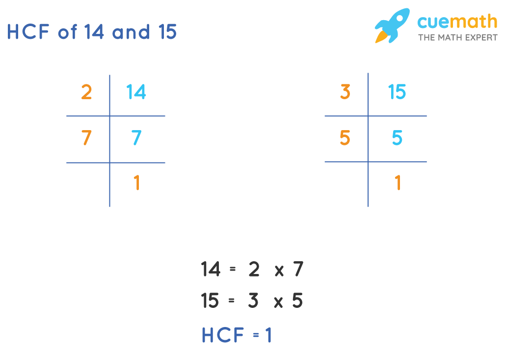 HCF of 14 and 15 by prime factorization method