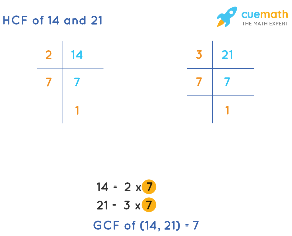 HCF of 14 and 21 by prime factorization method