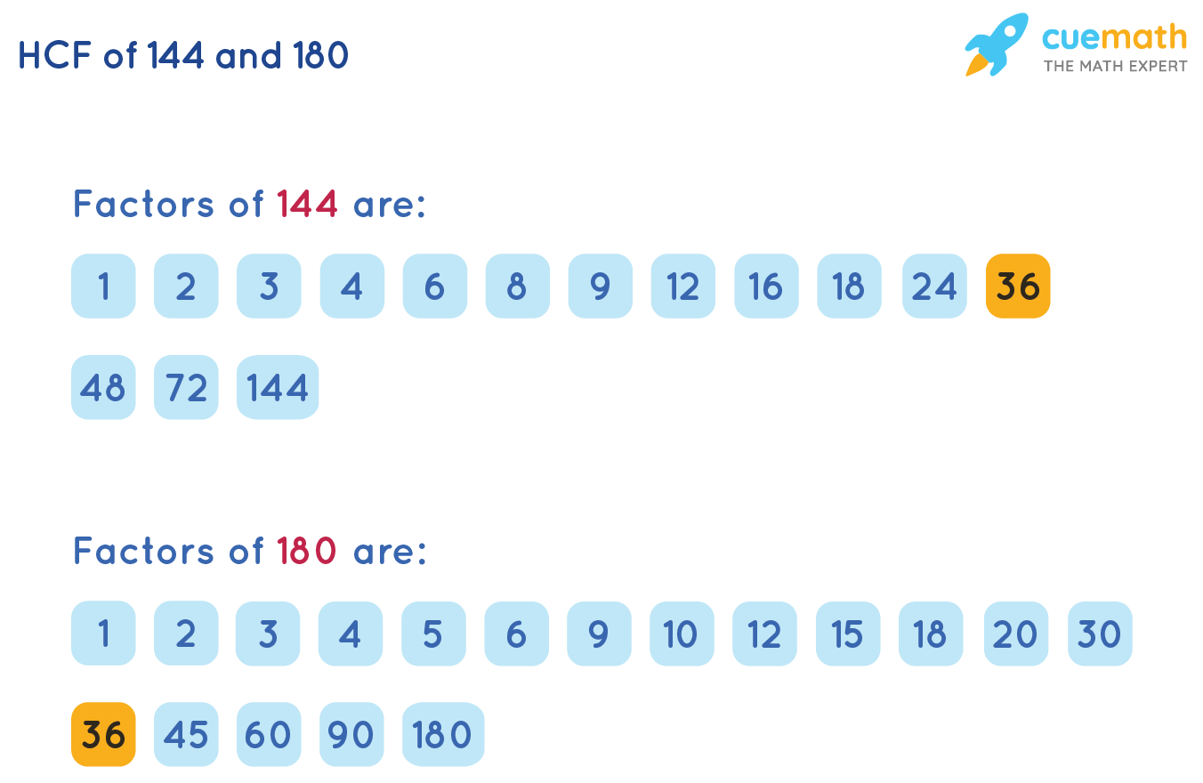 HCF of 144and 180by Listing the Common Factors