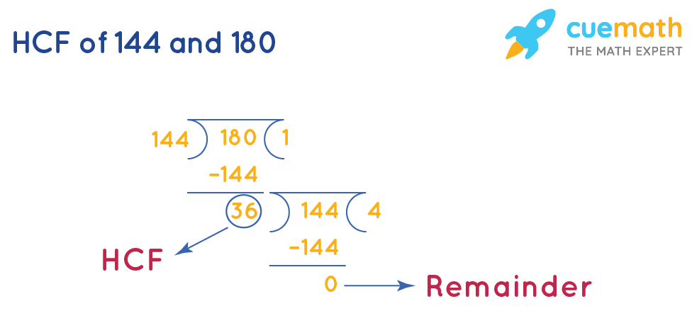 HCF of 144and 180by Long Division Method