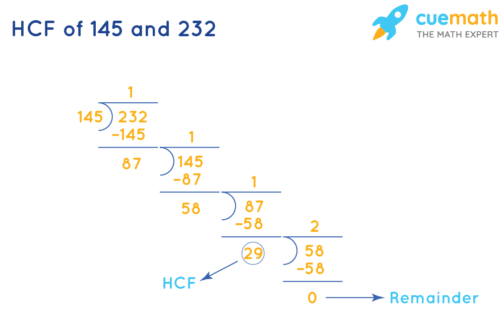 HCF of 145and 232by Long Division