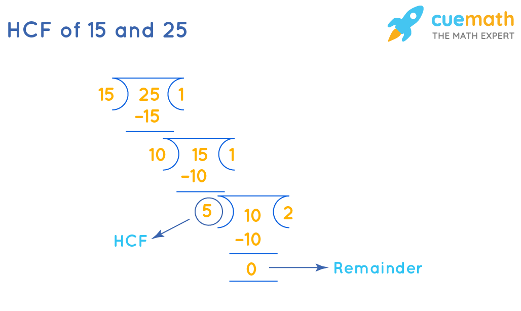 How To Find HCF of 15and 25by Long Division