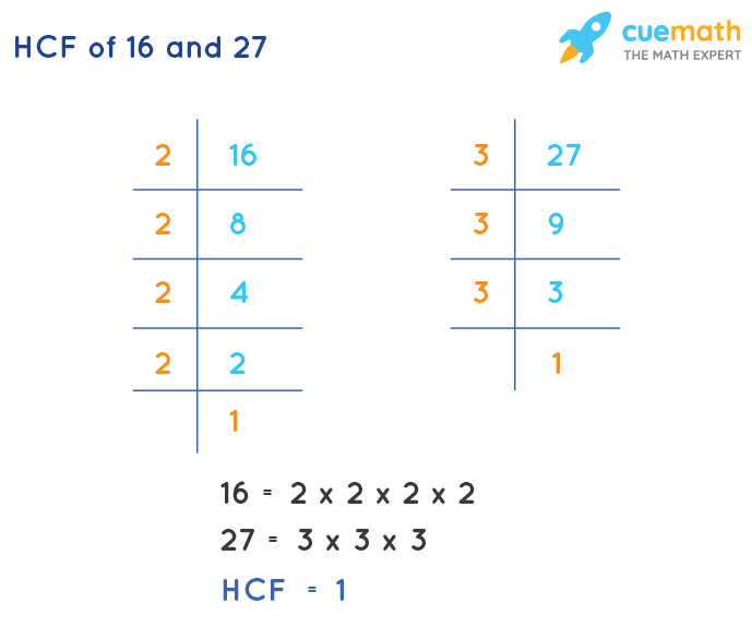HCF of 16 and 27 by Prime Factorization