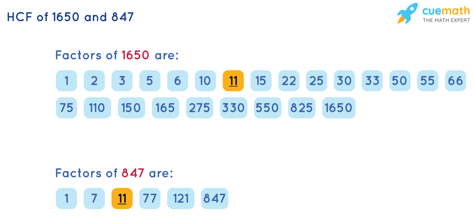 HCF of 1650 and 847 by Listing Factors