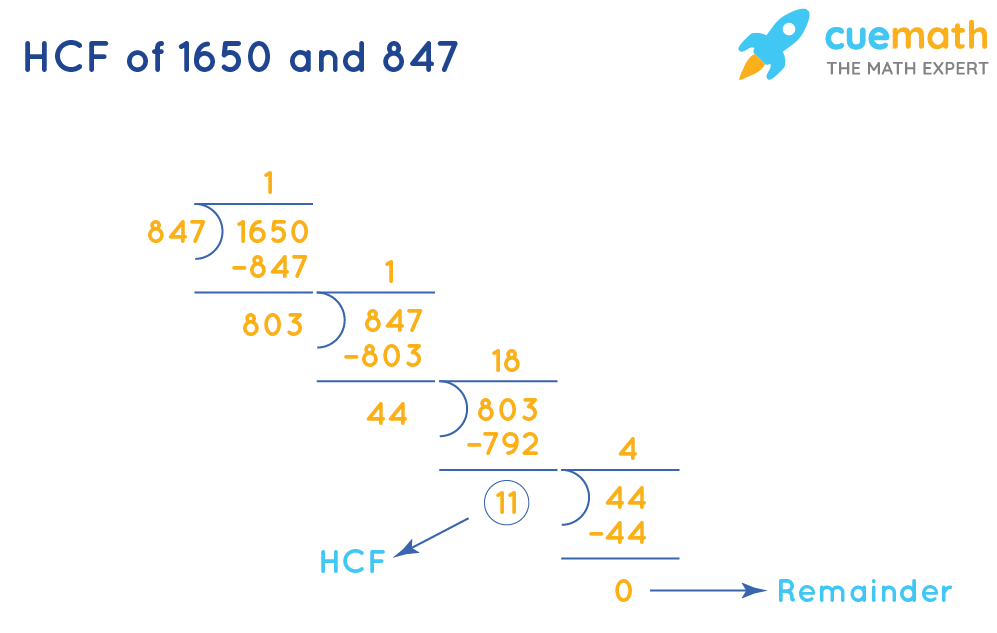 HCF of 1650 and 847 by Long Division