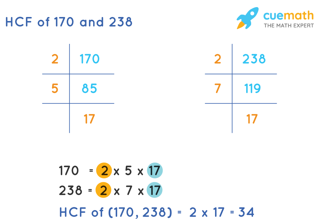 HCF of 170 and 238 by prime factorization method