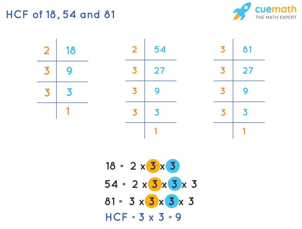 HCF of 18, 54, and 81 by prime factorization method