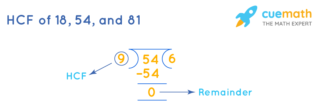 HCF of 18, 54,and 81 by long division method - step2