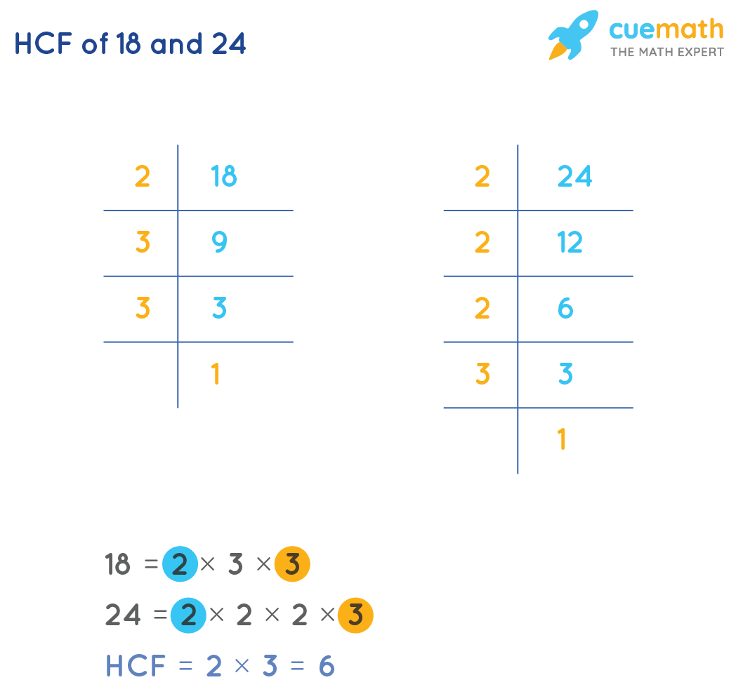 Prime Factorization To FindHCF of 18 and 24