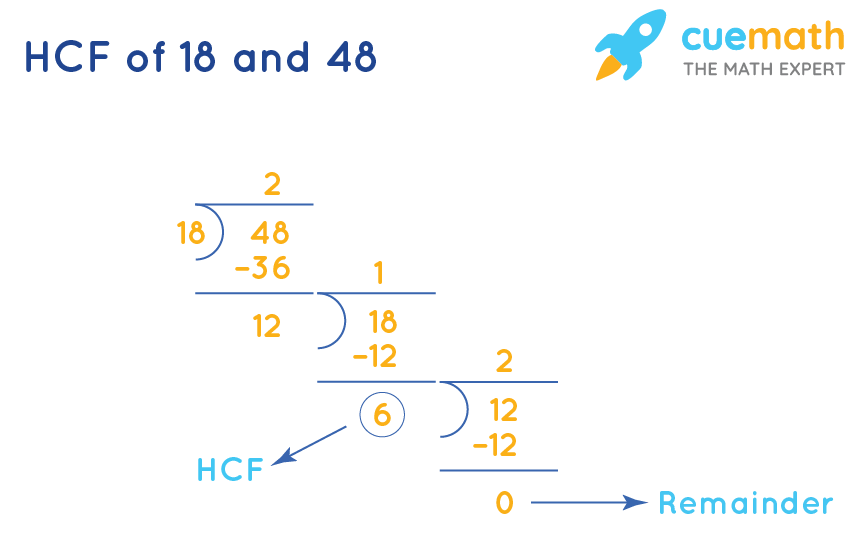 HCF of 18and 48by Long Division