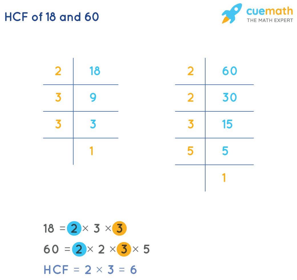 HCF of 18 and 60 by prime factorization method