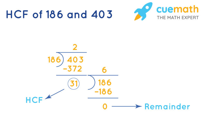 HCF of 186and 403by Long Division
