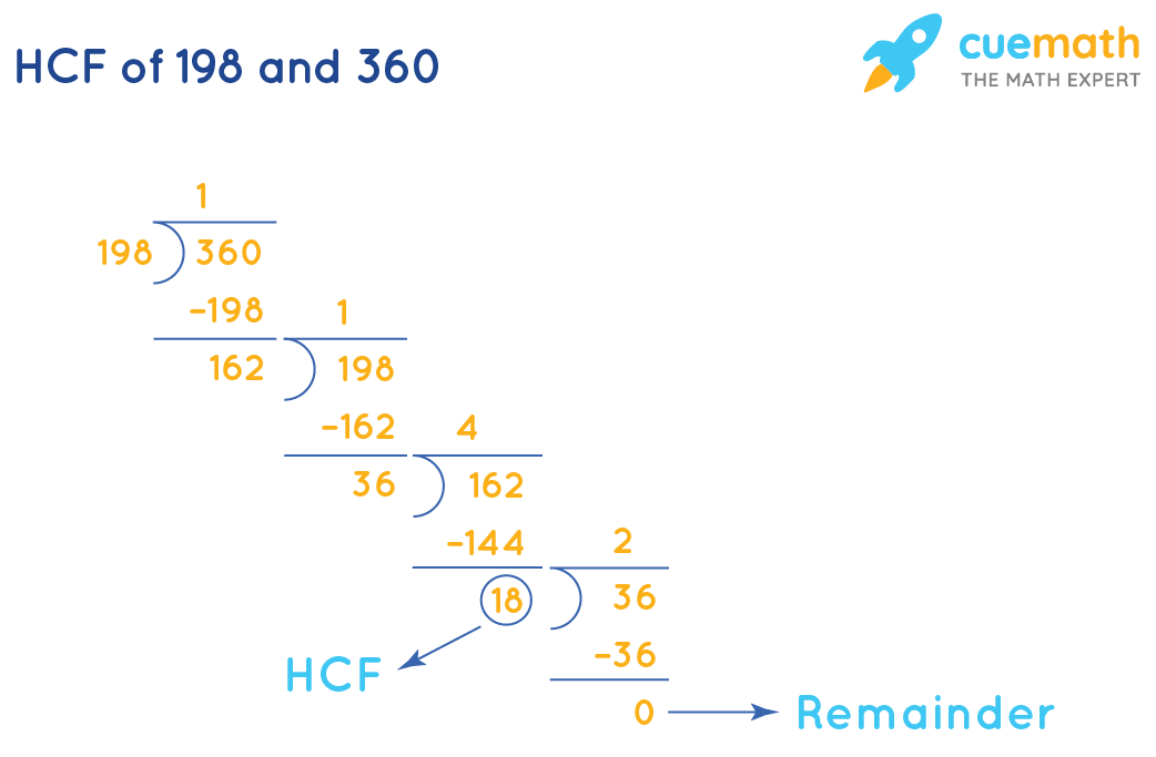 HCF of 198 and 360 using the division method.