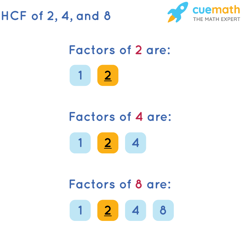 HCF of 2, 4, and 8