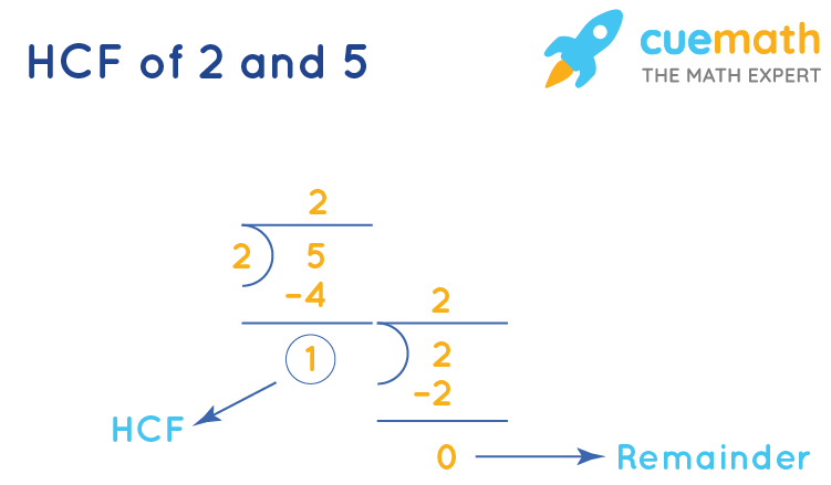HCF of 2and 5by Long Division