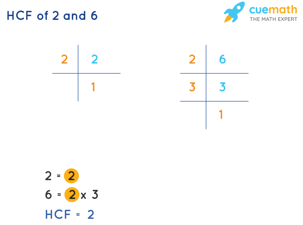 HCF of 2 and 6