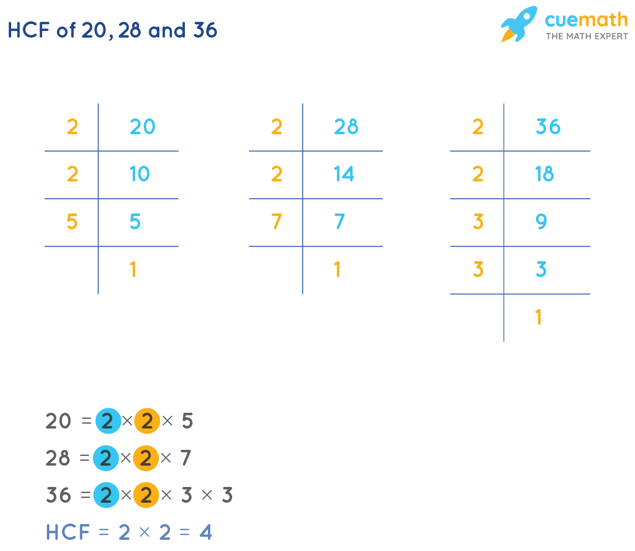 HCF of 20,28 and 36
