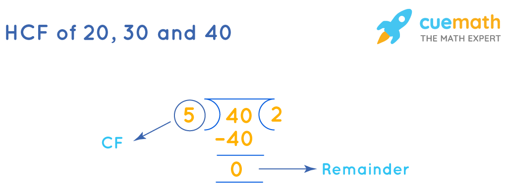 HCF of 20, 30, and 40 by division method