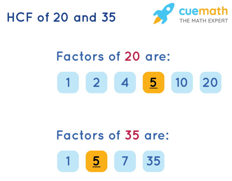 HCF of 20 and 35 by Listing the Common Factors
