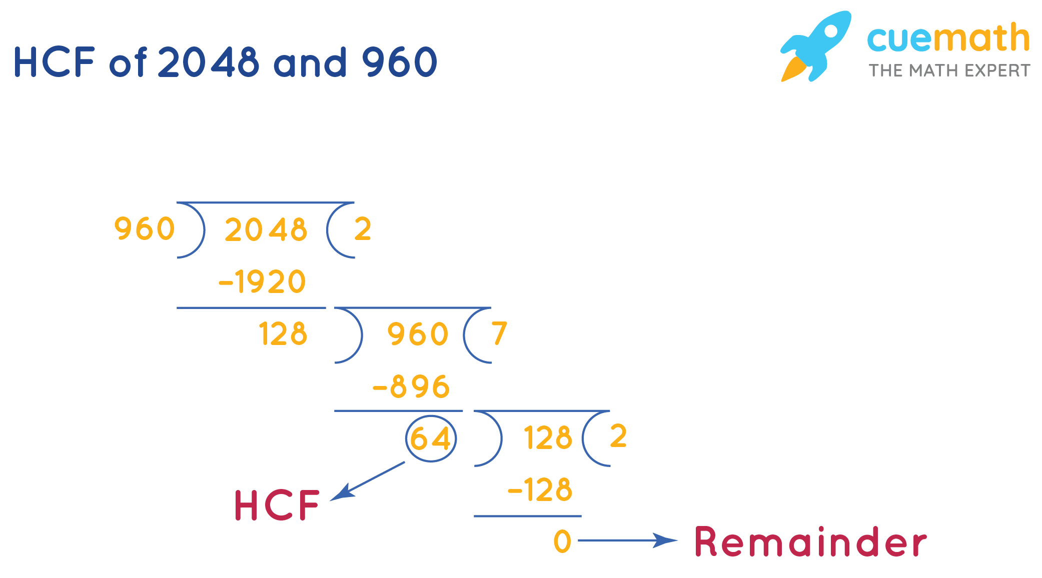 HCF of 2048 and 960