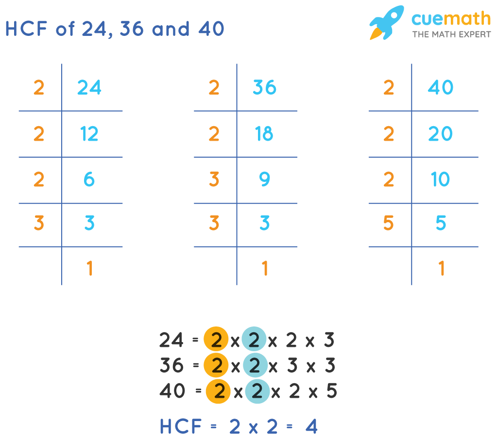 HCF of 24,36 and 40 by prime factorization method