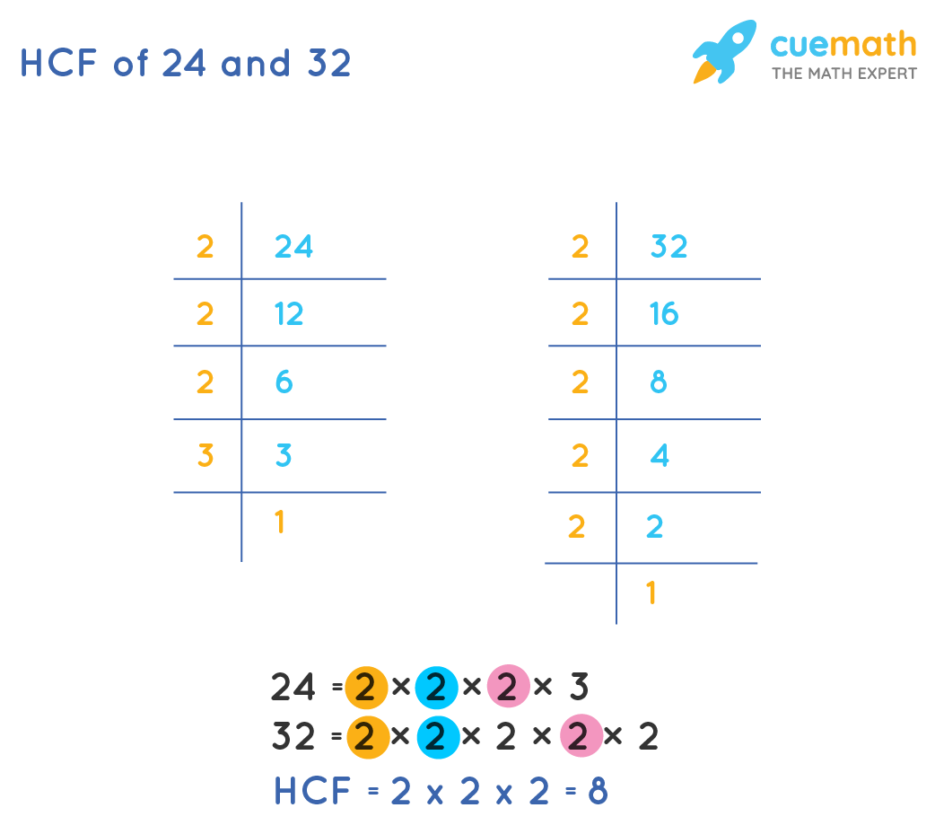 hcf of 24 and 32 by prime factorization method
