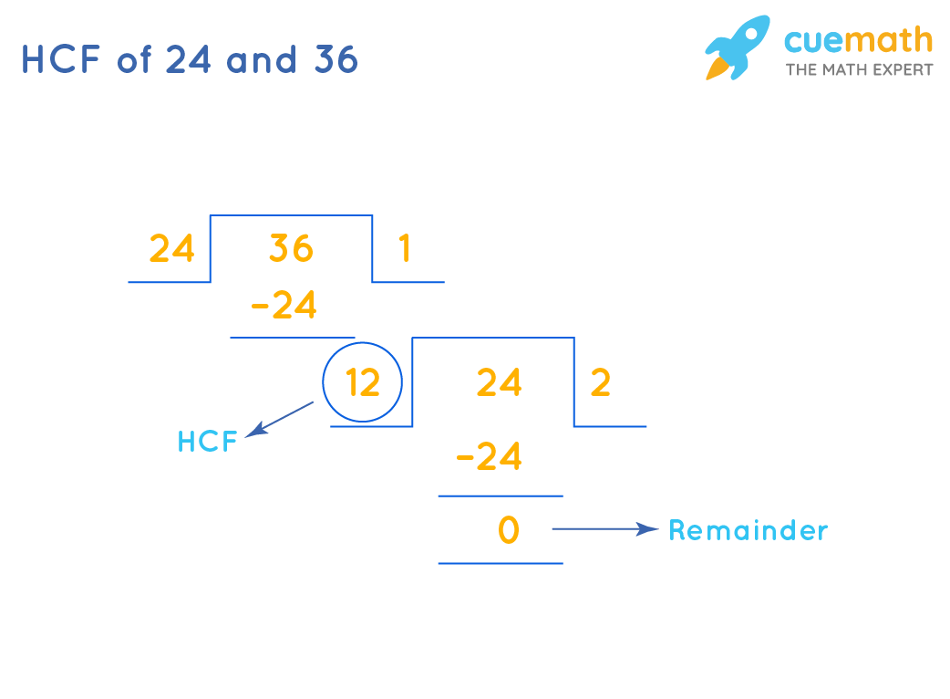 HCF of 24 and 36 by Long Division
