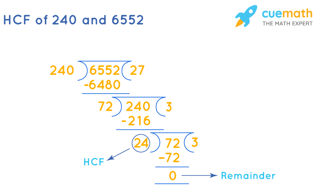HCF of 240 and 6552 by division method