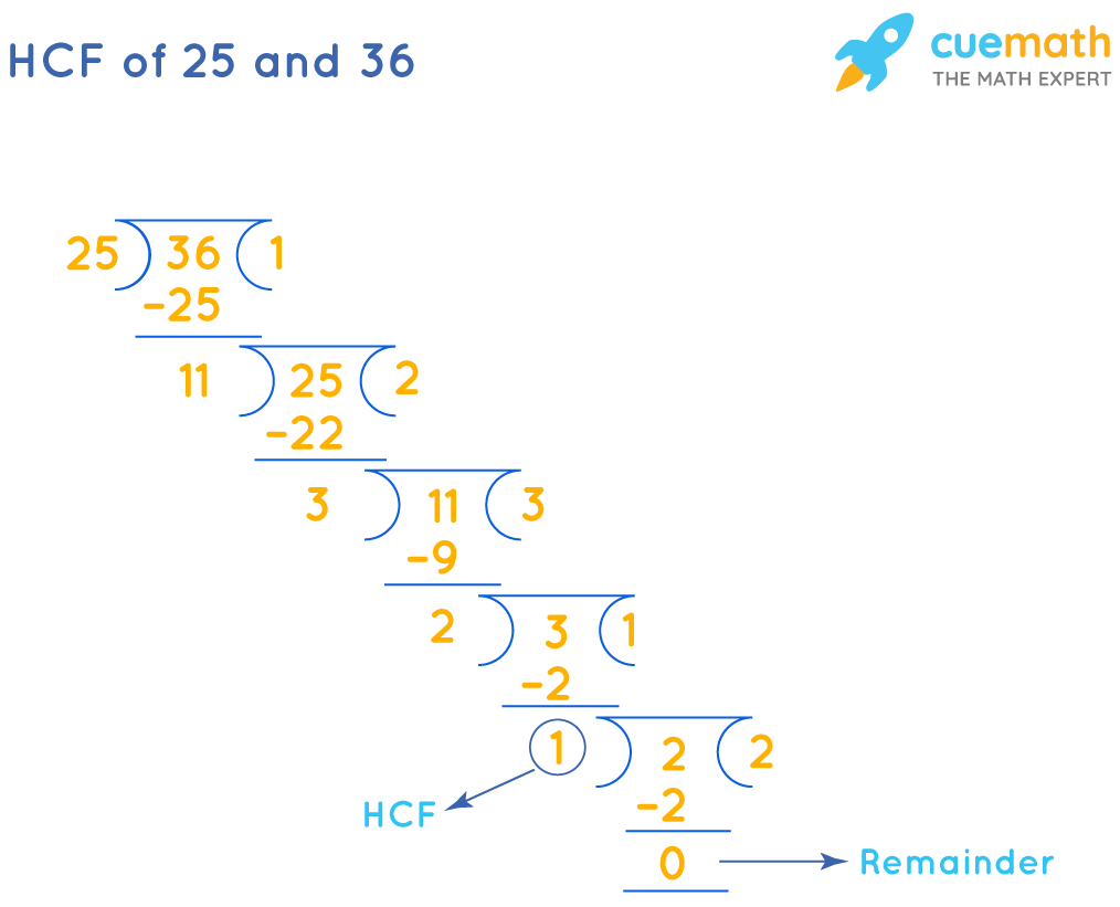 HCF of 25 and 36