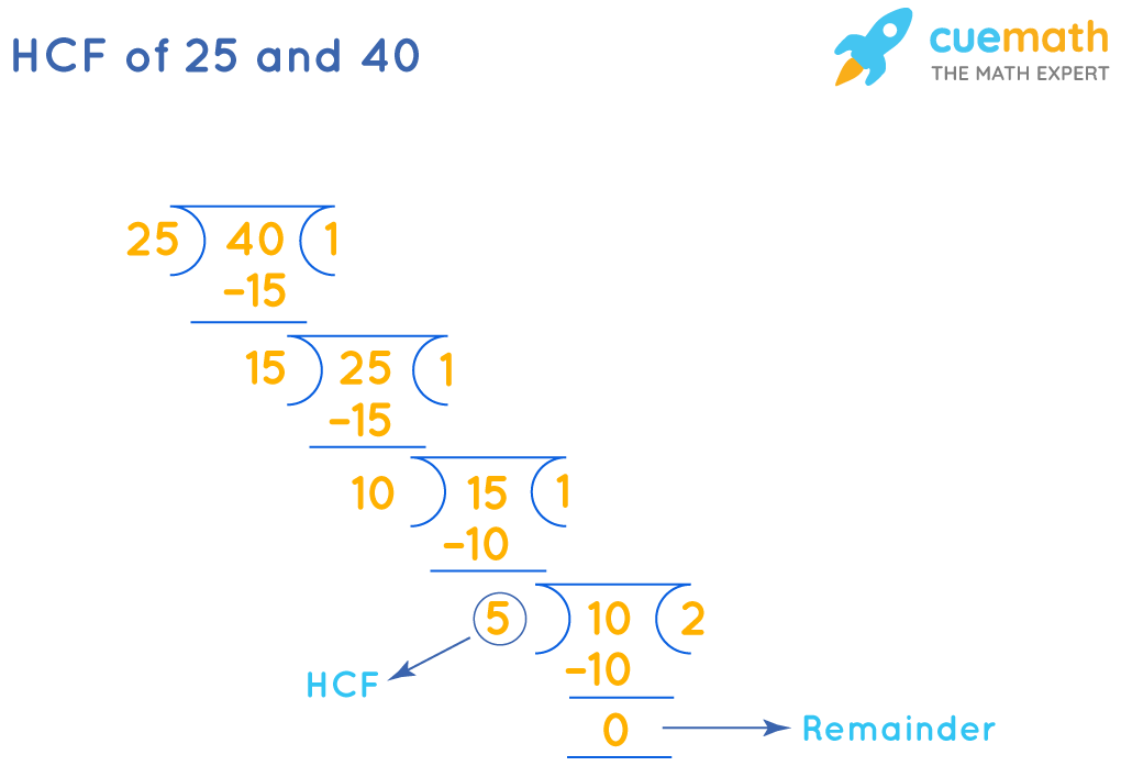 HCF of 25 and 40is 5by Long Division