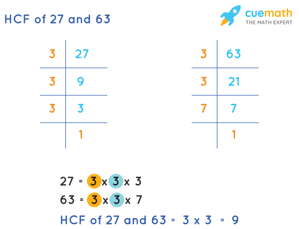 HCF of 27 and 63