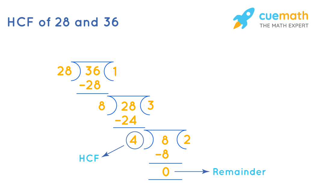 HCF of 28 and 36 by division method