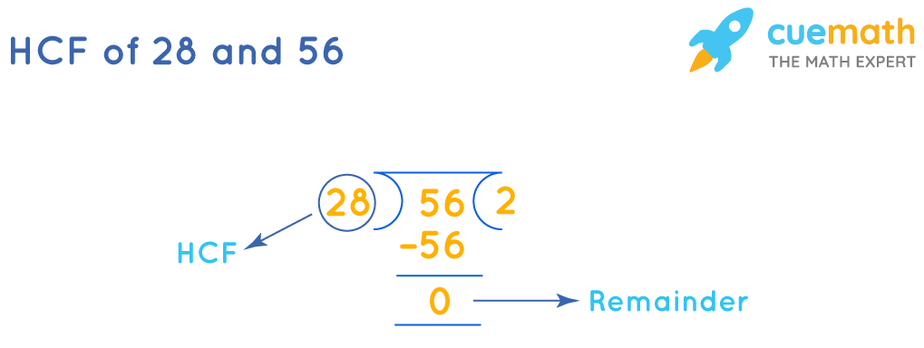 HCF of 28 and 56