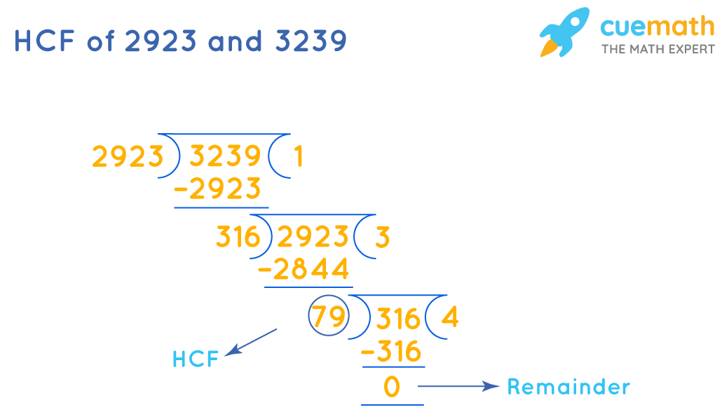 HCF of 2923 and 3239 by division method