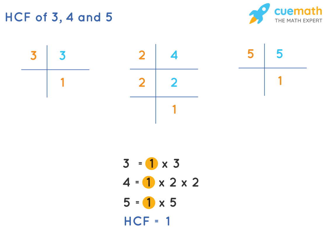 HCF of 3, 4and 5