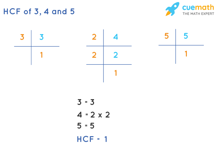 HCF of 3, 4 and 5 by Prime Factorization